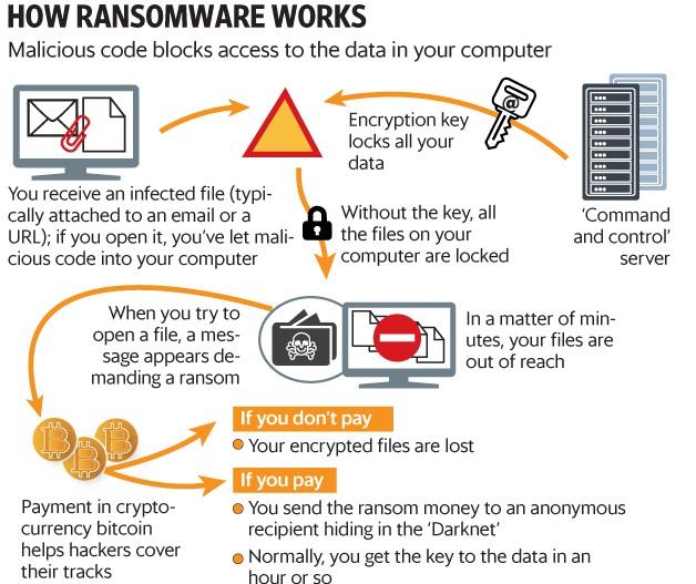 ransome virus